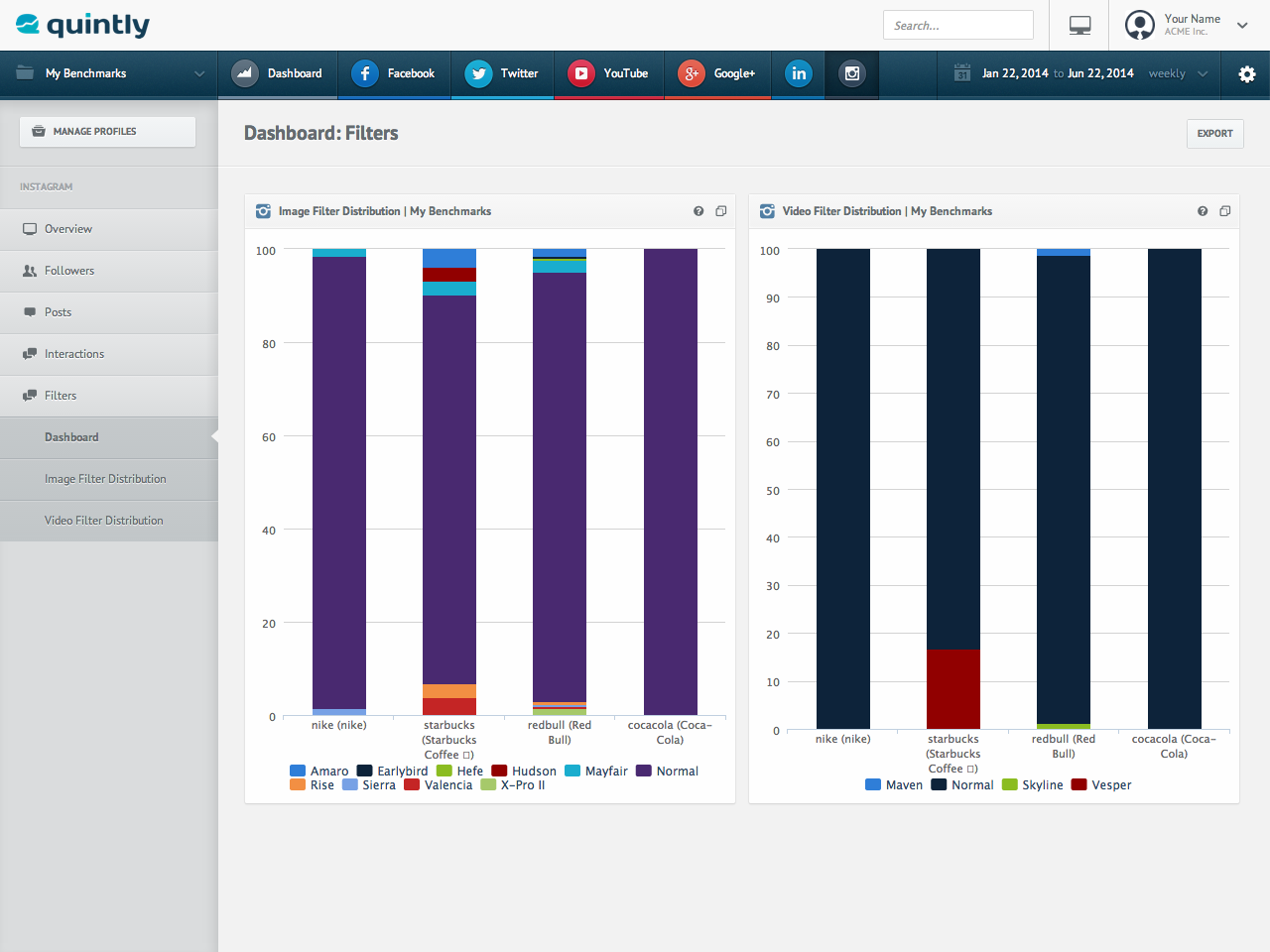 Instagram Filter Distribution Analytics