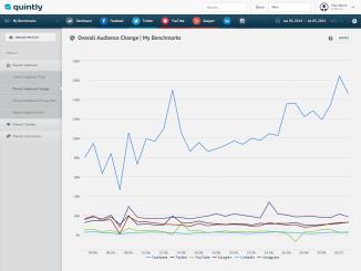 Overall Metrics For Social Networks